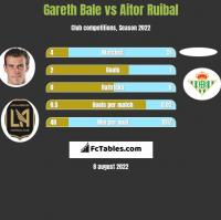 Gareth Bale vs Aitor Ruibal h2h player stats