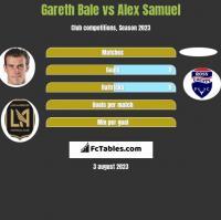 Gareth Bale vs Alex Samuel h2h player stats