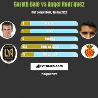 Gareth Bale vs Angel Rodriguez h2h player stats