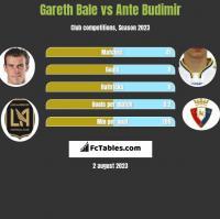 Gareth Bale vs Ante Budimir h2h player stats