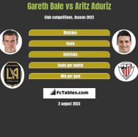 Gareth Bale vs Aritz Aduriz h2h player stats