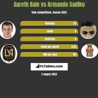 Gareth Bale vs Armando Sadiku h2h player stats