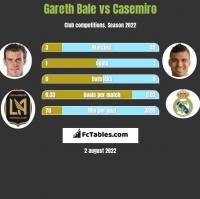 Gareth Bale vs Casemiro h2h player stats