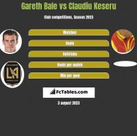 Gareth Bale vs Claudiu Keseru h2h player stats