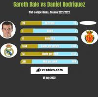 Gareth Bale vs Daniel Rodriguez h2h player stats
