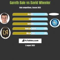 Gareth Bale vs David Wheeler h2h player stats