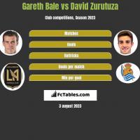 Gareth Bale vs David Zurutuza h2h player stats