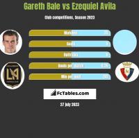 Gareth Bale vs Ezequiel Avila h2h player stats