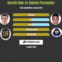 Gareth Bale vs Gabriel Fernandez h2h player stats