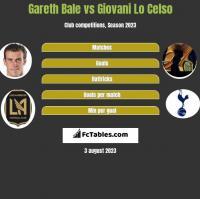 Gareth Bale vs Giovani Lo Celso h2h player stats