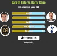 Gareth Bale vs Harry Kane h2h player stats