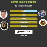 Gareth Bale vs Hernani h2h player stats