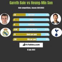 Gareth Bale vs Heung-Min Son h2h player stats