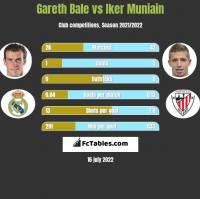 Gareth Bale vs Iker Muniain h2h player stats