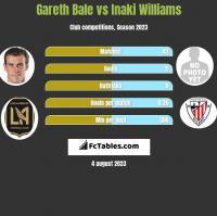 Gareth Bale vs Inaki Williams h2h player stats