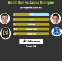 Gareth Bale vs James Rodriguez h2h player stats
