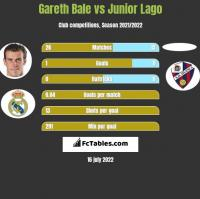 Gareth Bale vs Junior Lago h2h player stats