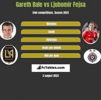 Gareth Bale vs Ljubomir Fejsa h2h player stats