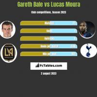 Gareth Bale vs Lucas Moura h2h player stats