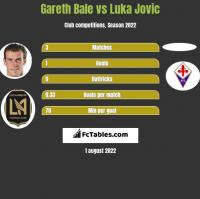 Gareth Bale vs Luka Jovic h2h player stats