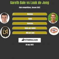 Gareth Bale vs Luuk de Jong h2h player stats