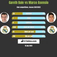 Gareth Bale vs Marco Asensio h2h player stats