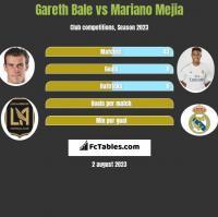 Gareth Bale vs Mariano Mejia h2h player stats