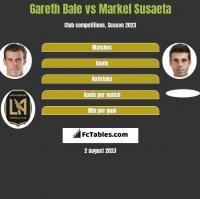 Gareth Bale vs Markel Susaeta h2h player stats