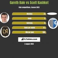 Gareth Bale vs Scott Kashket h2h player stats