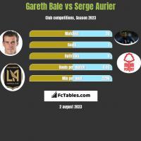 Gareth Bale vs Serge Aurier h2h player stats