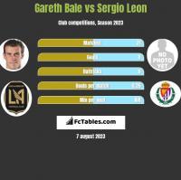 Gareth Bale vs Sergio Leon h2h player stats