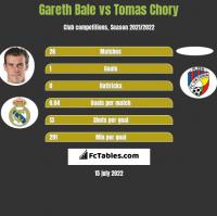 Gareth Bale vs Tomas Chory h2h player stats