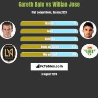 Gareth Bale vs Willian Jose h2h player stats