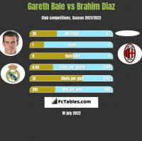 Gareth Bale vs Brahim Diaz h2h player stats