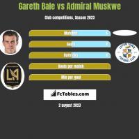 Gareth Bale vs Admiral Muskwe h2h player stats