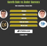 Gareth Bale vs Ander Guevara h2h player stats