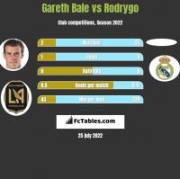 Gareth Bale vs Rodrygo h2h player stats