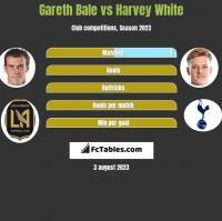 Gareth Bale vs Harvey White h2h player stats