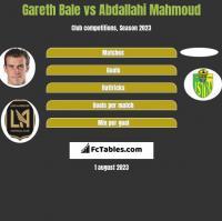 Gareth Bale vs Abdallahi Mahmoud h2h player stats