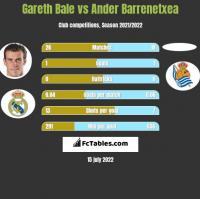 Gareth Bale vs Ander Barrenetxea h2h player stats