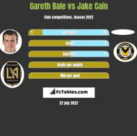 Gareth Bale vs Jake Cain h2h player stats