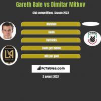 Gareth Bale vs Dimitar Mitkov h2h player stats
