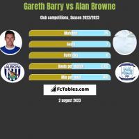 Gareth Barry vs Alan Browne h2h player stats