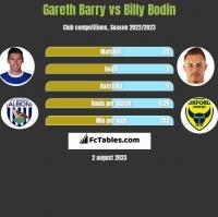 Gareth Barry vs Billy Bodin h2h player stats