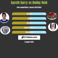 Gareth Barry vs Bobby Reid h2h player stats