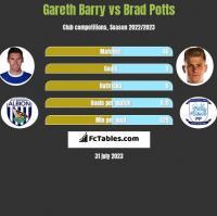 Gareth Barry vs Brad Potts h2h player stats