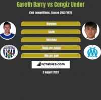 Gareth Barry vs Cengiz Under h2h player stats