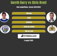 Gareth Barry vs Chris Brunt h2h player stats