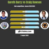 Gareth Barry vs Craig Dawson h2h player stats