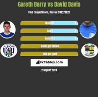 Gareth Barry vs David Davis h2h player stats